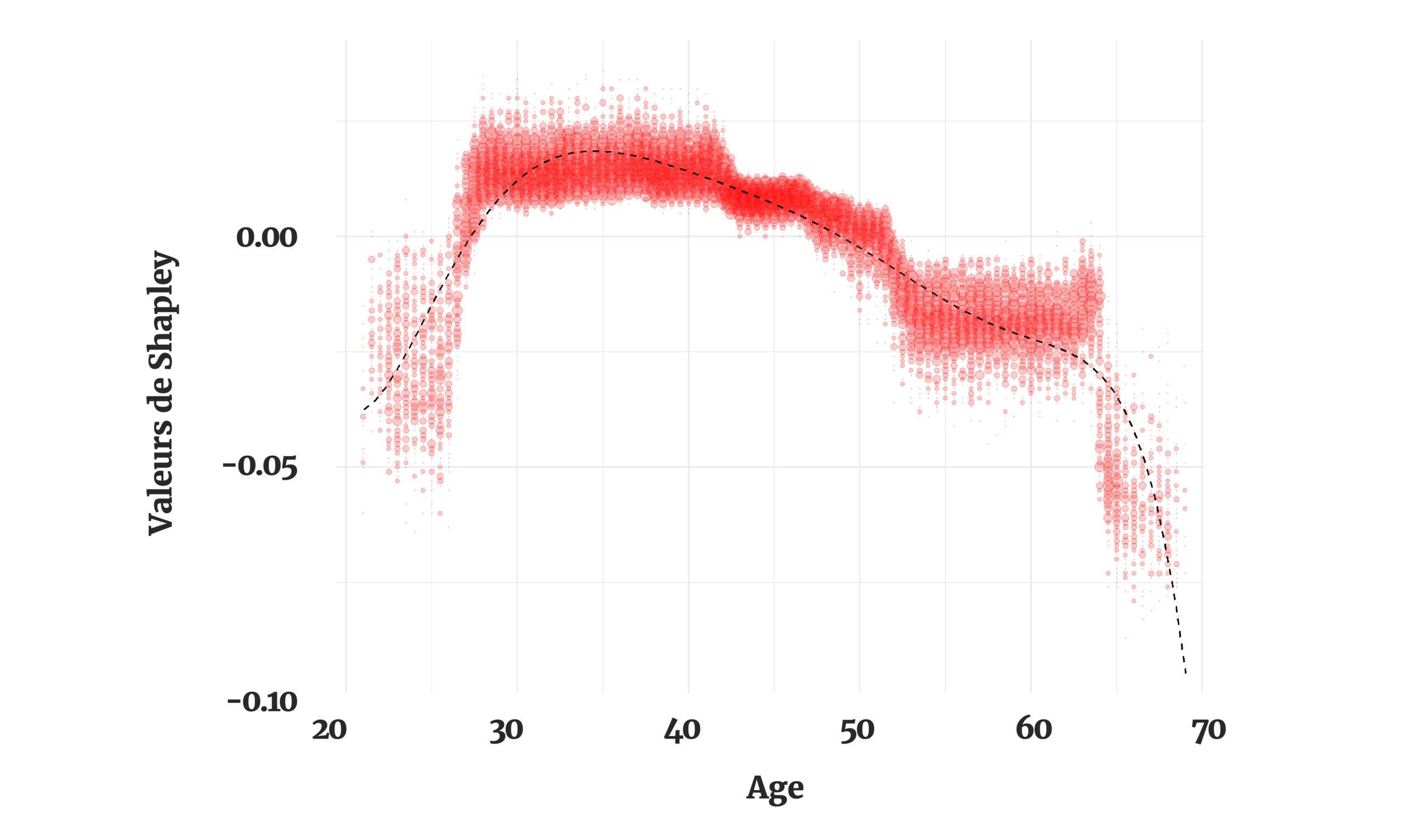 Valeurs de Shapley pour construire les segmentations du modèle