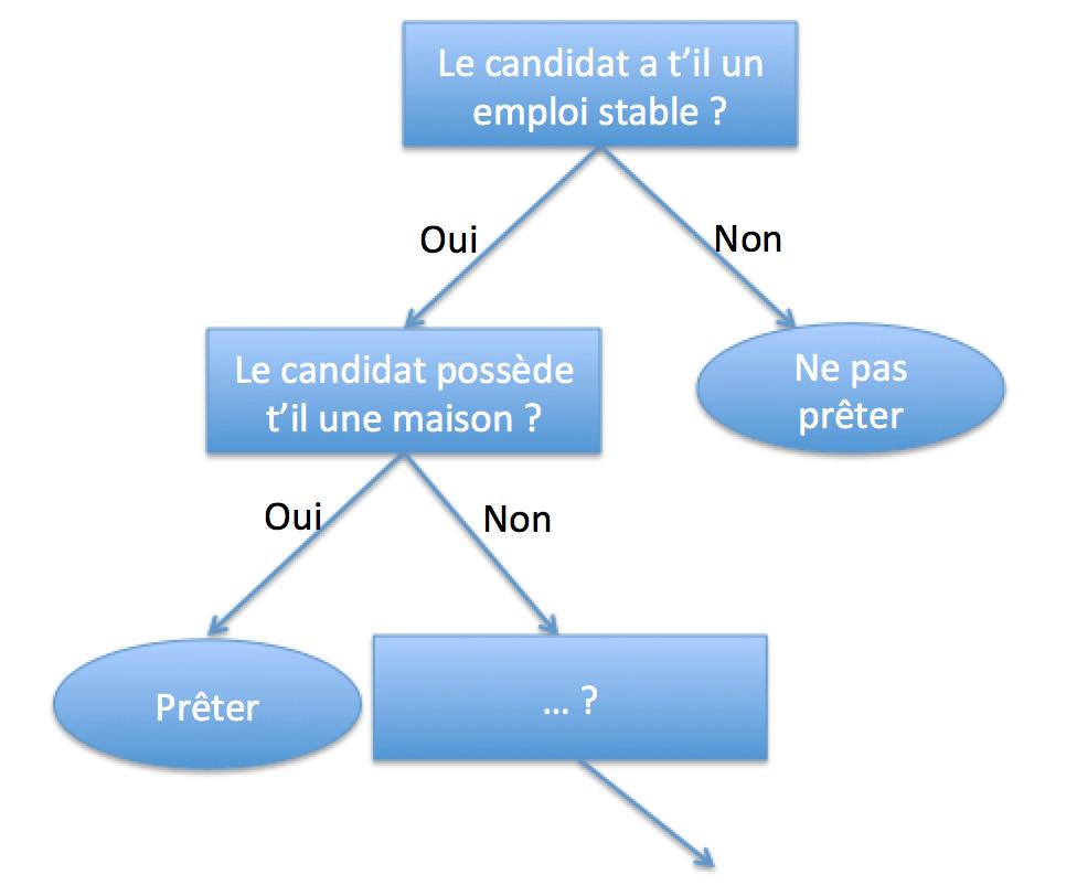 Application arbre de décision